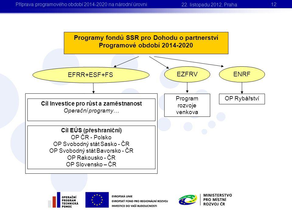 Programy fondů SSR pro Dohodu o partnerství