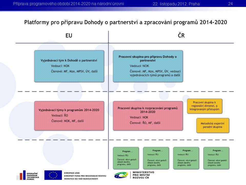 22. listopadu 2012, Praha Příprava programového období 2014-2020 na národní úrovni