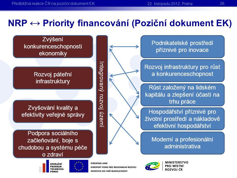 NRP ↔ Priority financování (Poziční dokument EK)
