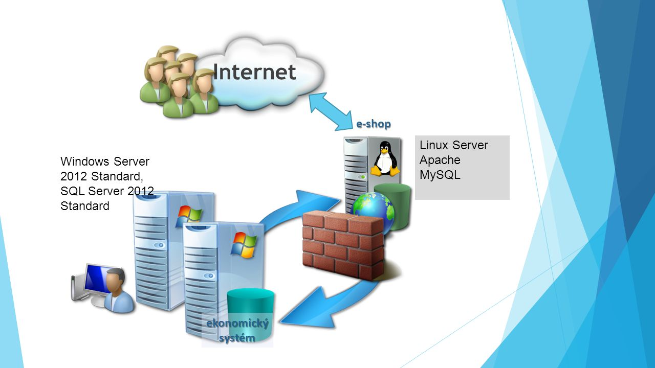 Internet e-shop Linux Server Windows Server, Apache