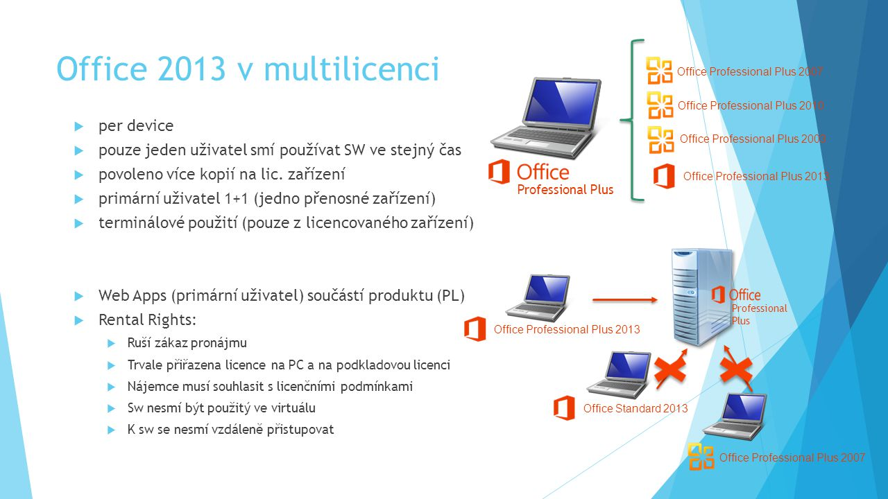 Office 2013 v multilicenci per device