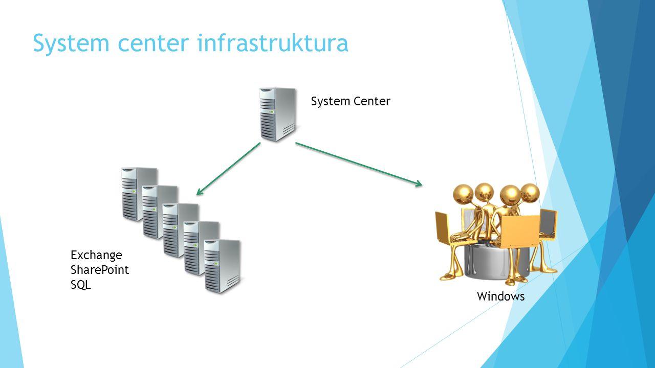System center infrastruktura