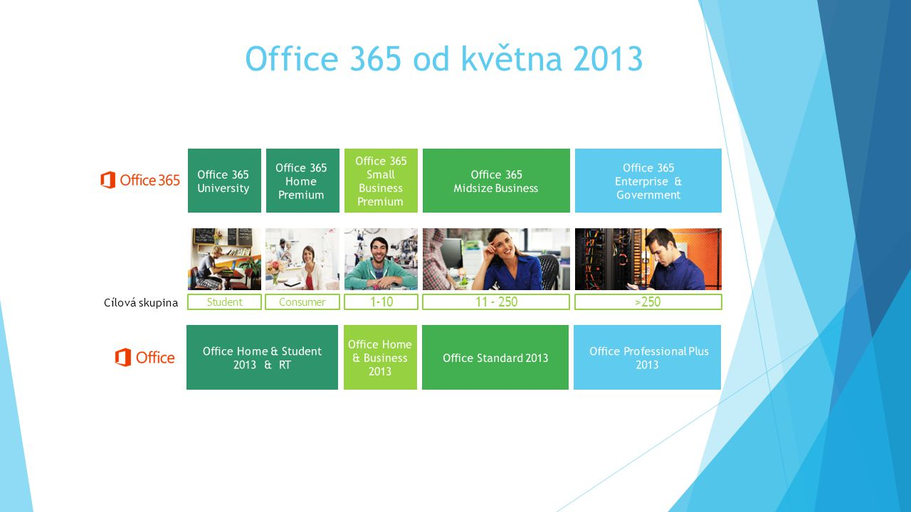 Office 365 od května 2013 1-10 >250 11 - 250 Office 365