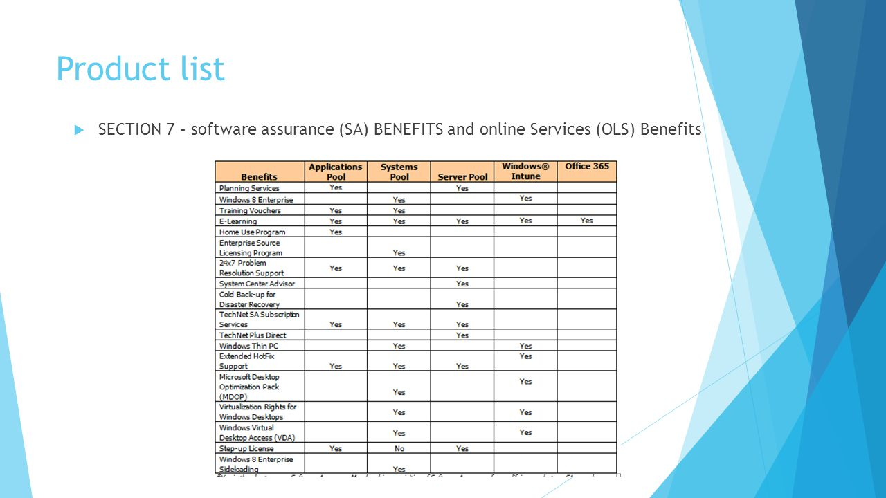 Product list SECTION 7 – software assurance (SA) BENEFITS and online Services (OLS) Benefits