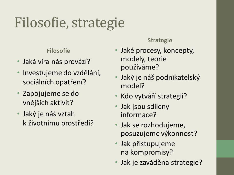 Filosofie, strategie Jaké procesy, koncepty, modely, teorie používáme