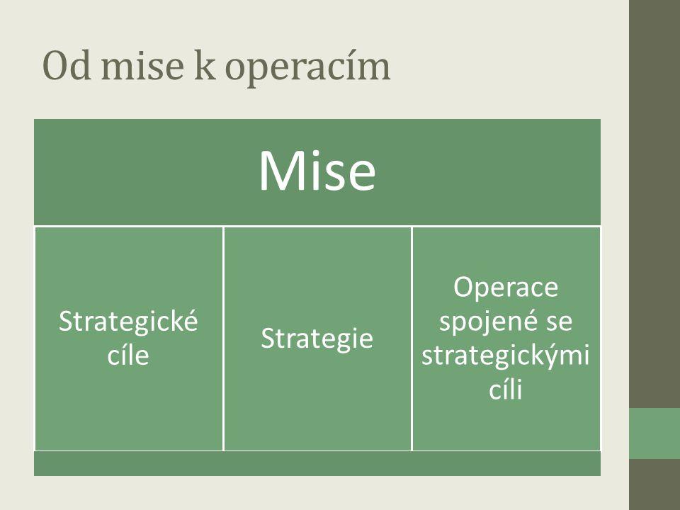 Operace spojené se strategickými cíli