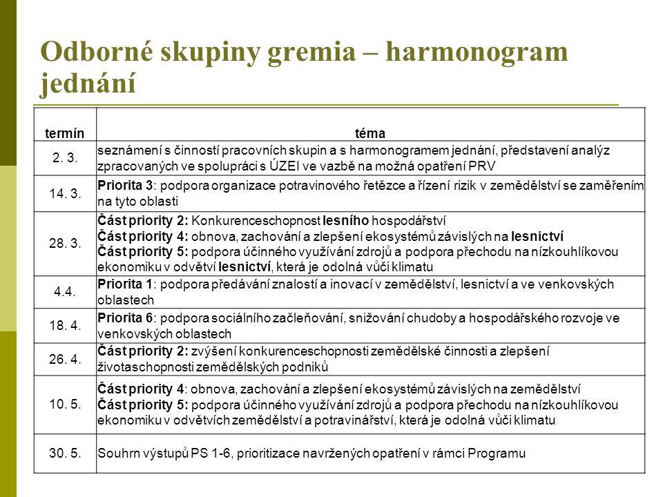 Odborné skupiny gremia – harmonogram jednání