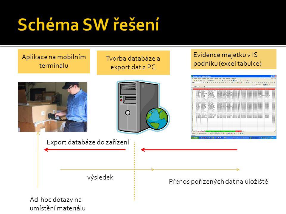 Schéma SW řešení Evidence majetku v IS podniku (excel tabulce)