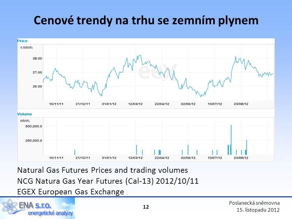 Cenové trendy na trhu se zemním plynem