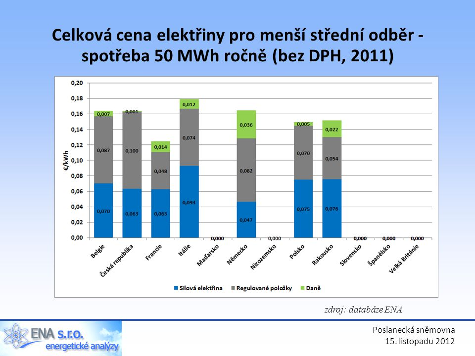 Celková cena elektřiny pro menší střední odběr - spotřeba 50 MWh ročně (bez DPH, 2011)