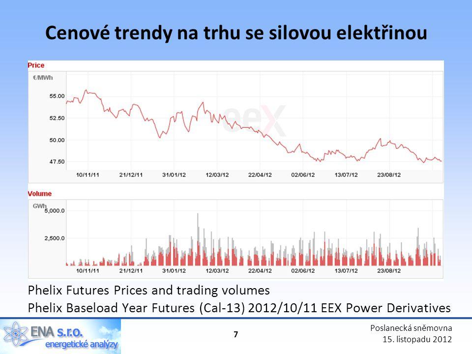 Cenové trendy na trhu se silovou elektřinou