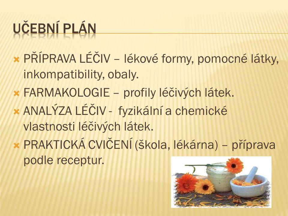 Učební plán PŘÍPRAVA LÉČIV – lékové formy, pomocné látky, inkompatibility, obaly. FARMAKOLOGIE – profily léčivých látek.