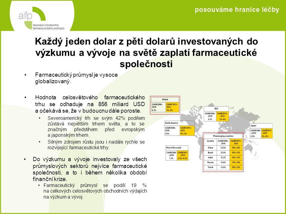 Každý jeden dolar z pěti dolarů investovaných do výzkumu a vývoje na světě zaplatí farmaceutické společnosti