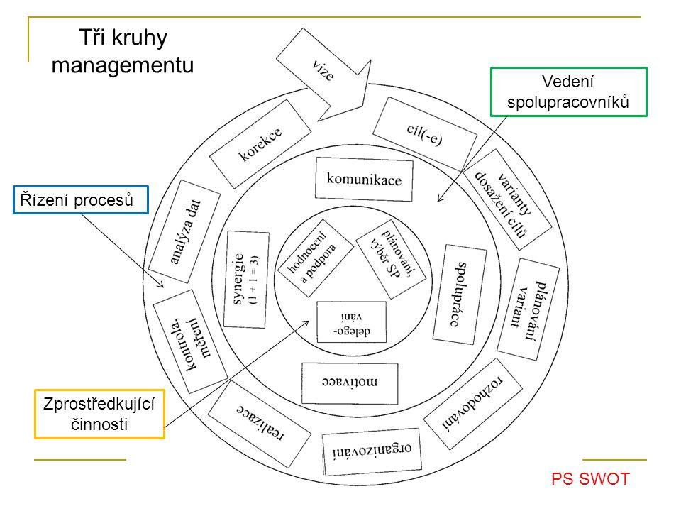 Tři kruhy managementu Vedení spolupracovníků Řízení procesů