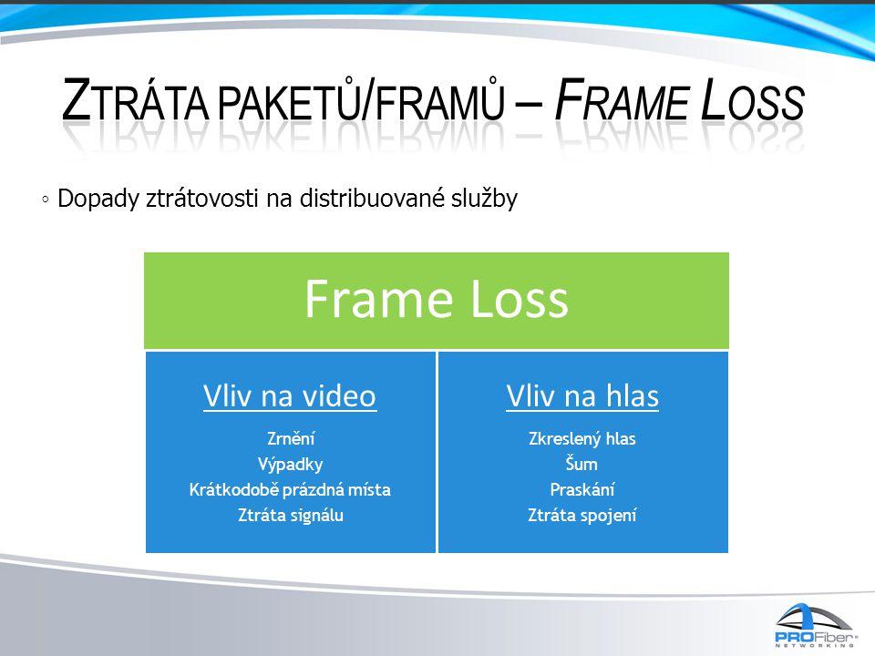 Frame Loss Ztráta paketů/framů – Frame Loss Vliv na video Vliv na hlas