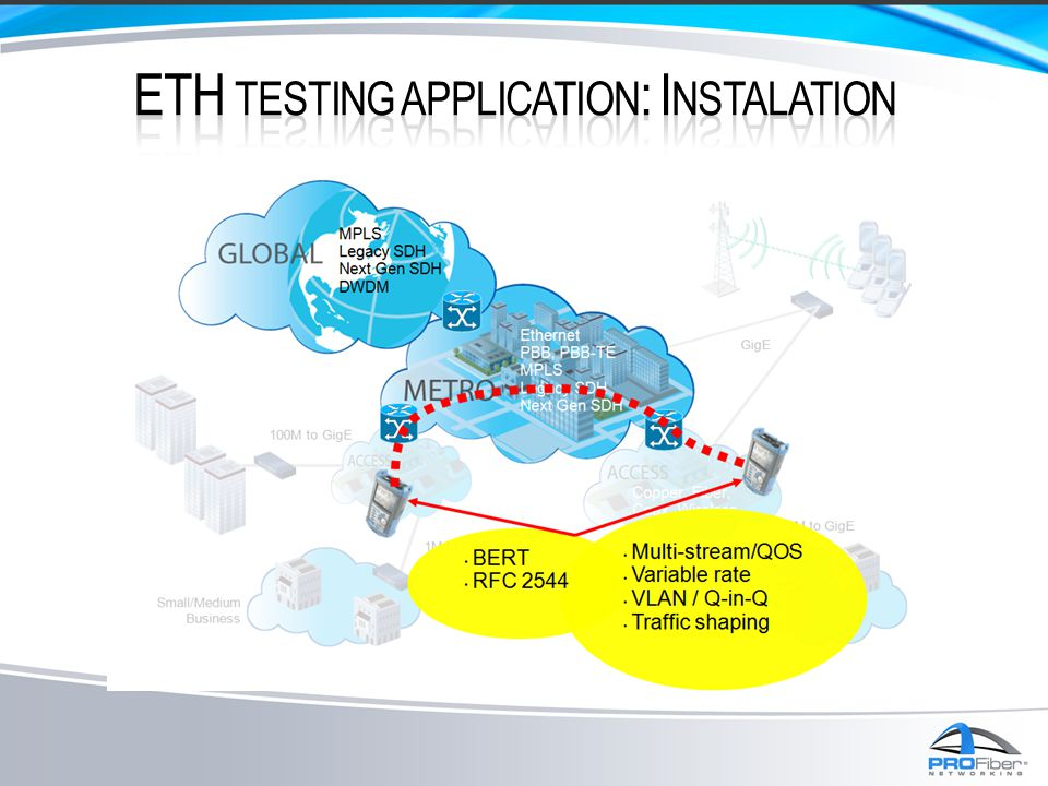 ETH testing application: Instalation