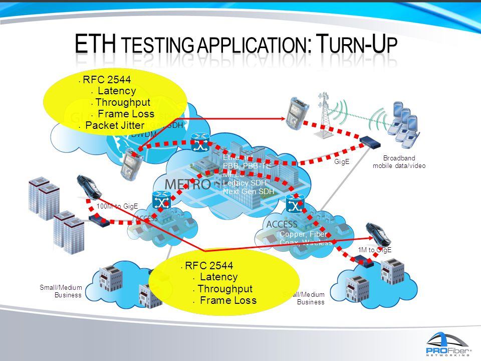ETH testing application: Turn-Up
