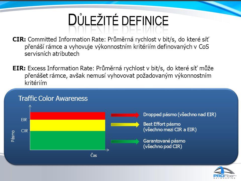 Důležité definice Traffic Color Awareness