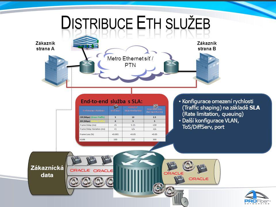 Metro Ethernet síť / PTN