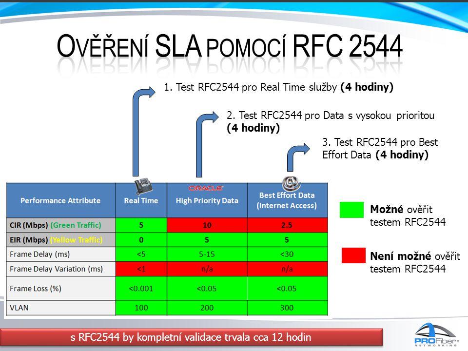 s RFC2544 by kompletní validace trvala cca 12 hodin