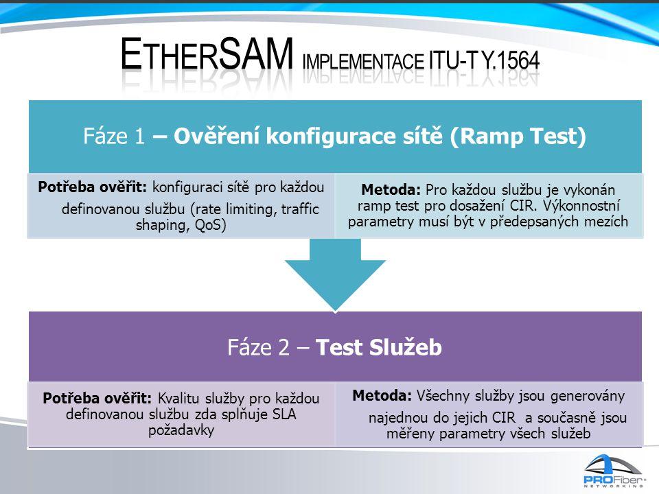 EtherSAM implementace ITU-T Y.1564
