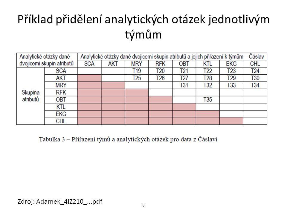 Příklad přidělení analytických otázek jednotlivým týmům