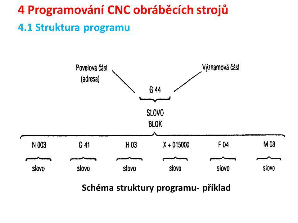 Schéma struktury programu- příklad