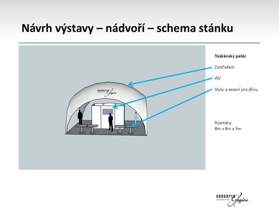 Návrh výstavy – nádvoří – schema stánku
