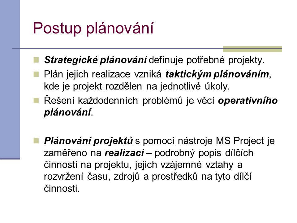 Postup plánování Strategické plánování definuje potřebné projekty.