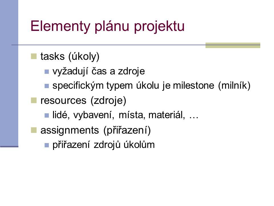 Elementy plánu projektu