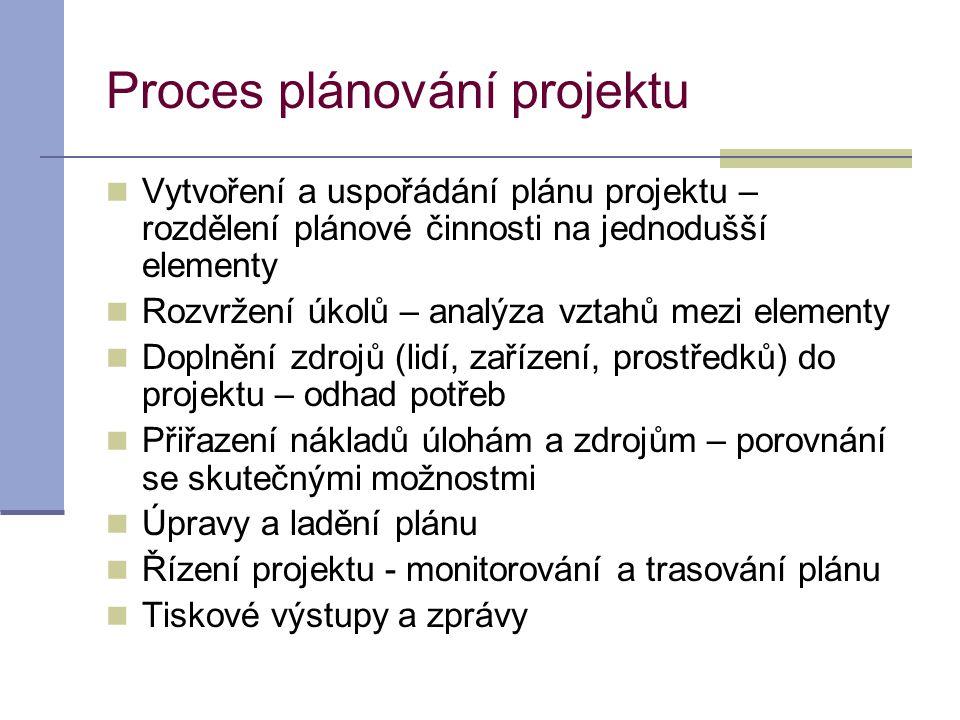 Proces plánování projektu