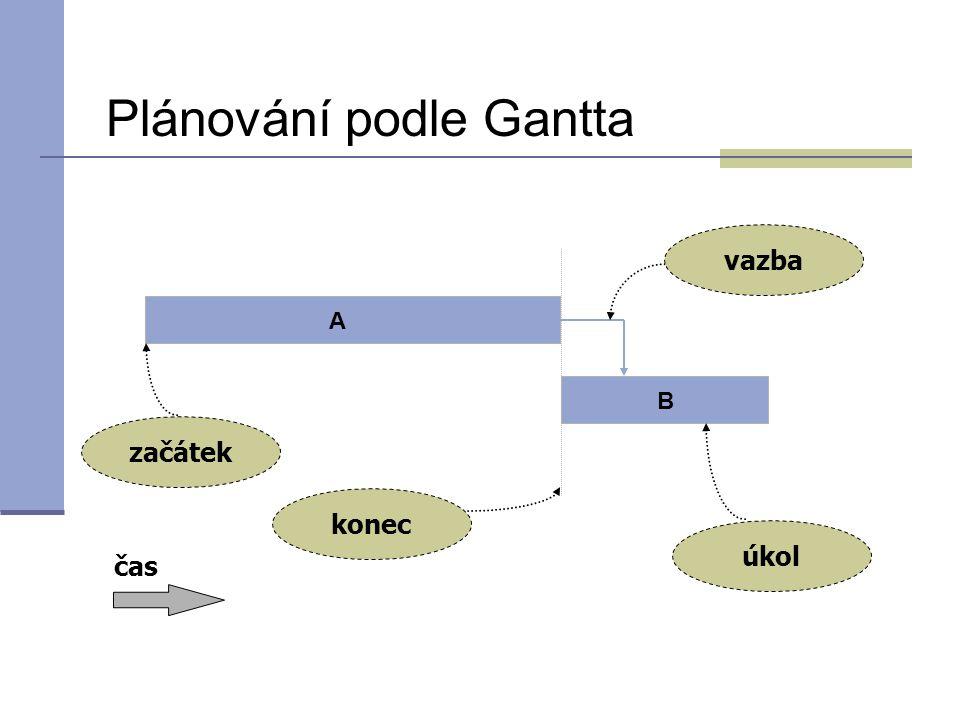 Plánování podle Gantta