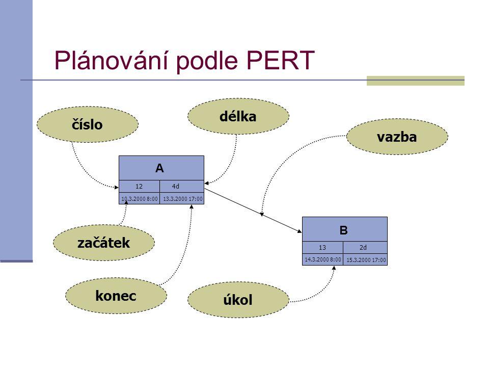 Plánování podle PERT délka číslo vazba začátek konec úkol A B 12 4d 13