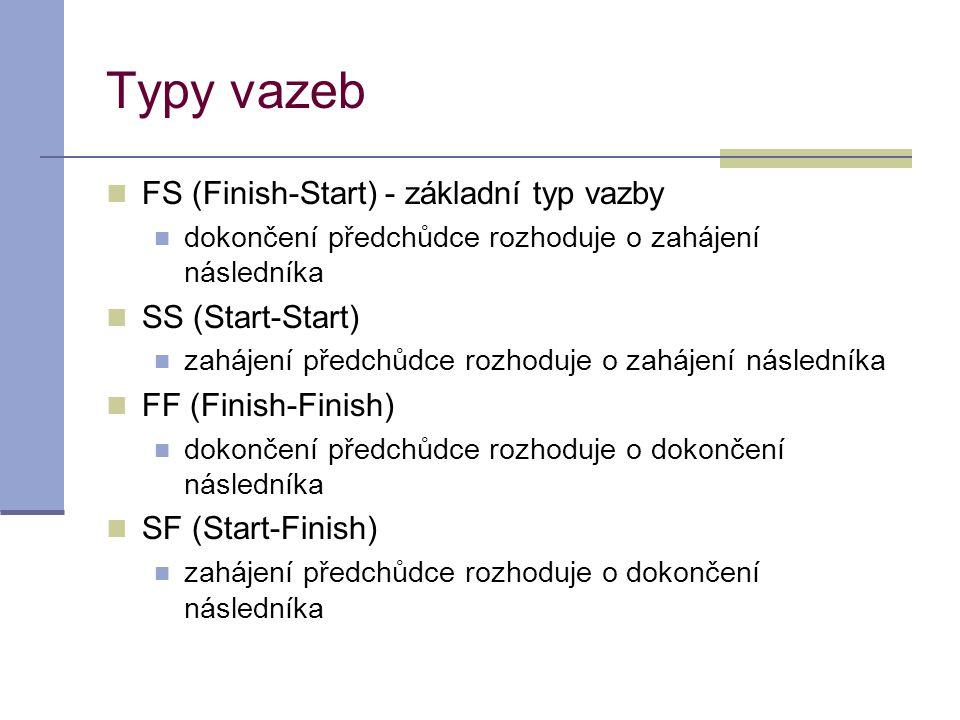 Typy vazeb FS (Finish-Start) - základní typ vazby SS (Start-Start)