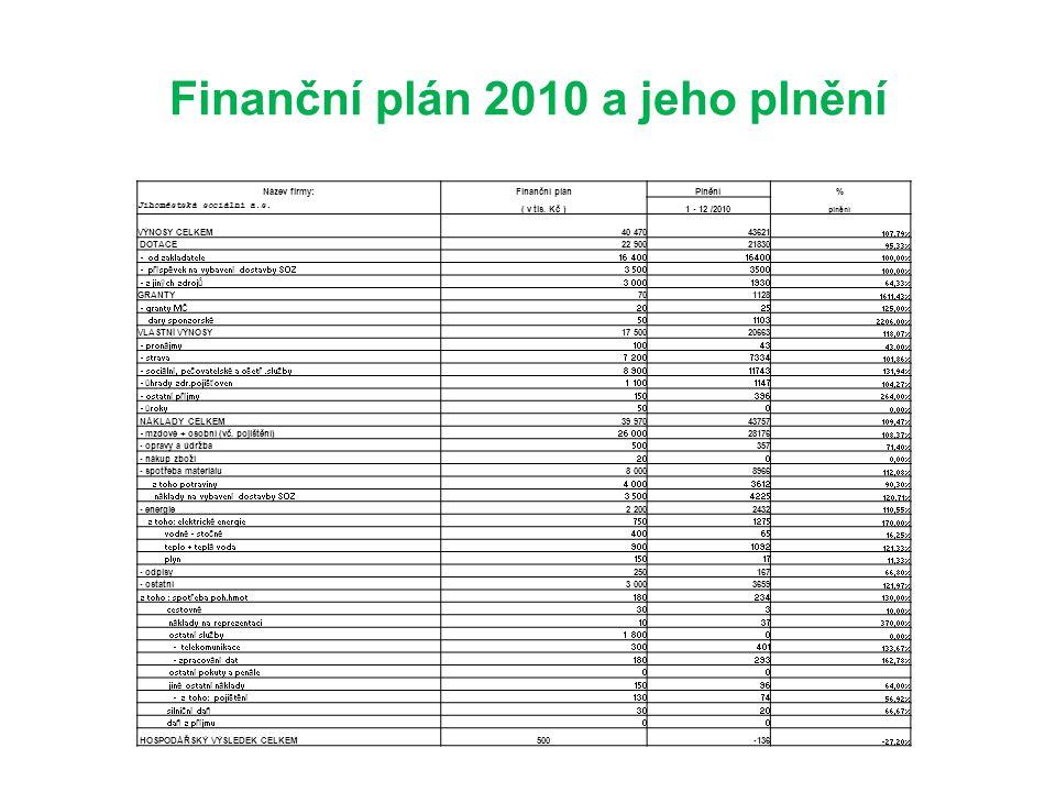 Finanční plán 2010 a jeho plnění