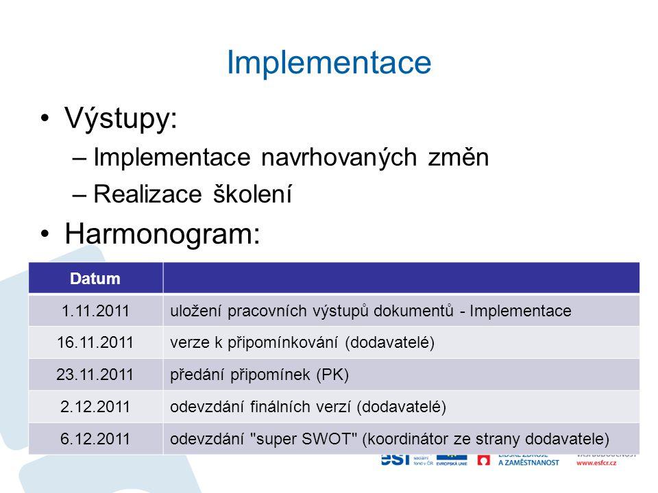 Implementace Výstupy: Harmonogram: Implementace navrhovaných změn