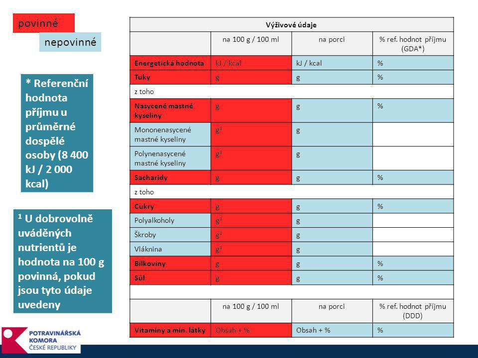 povinné Výživové údaje. na 100 g / 100 ml. na porci. % ref. hodnot příjmu (GDA*) Energetická hodnota.