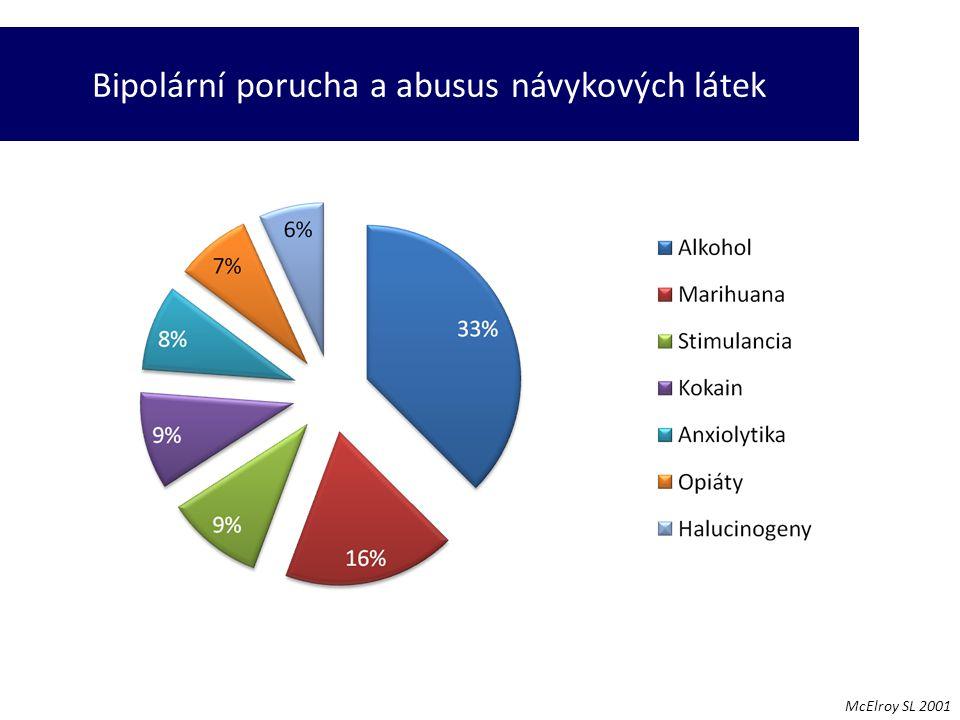Bipolární porucha a abusus návykových látek