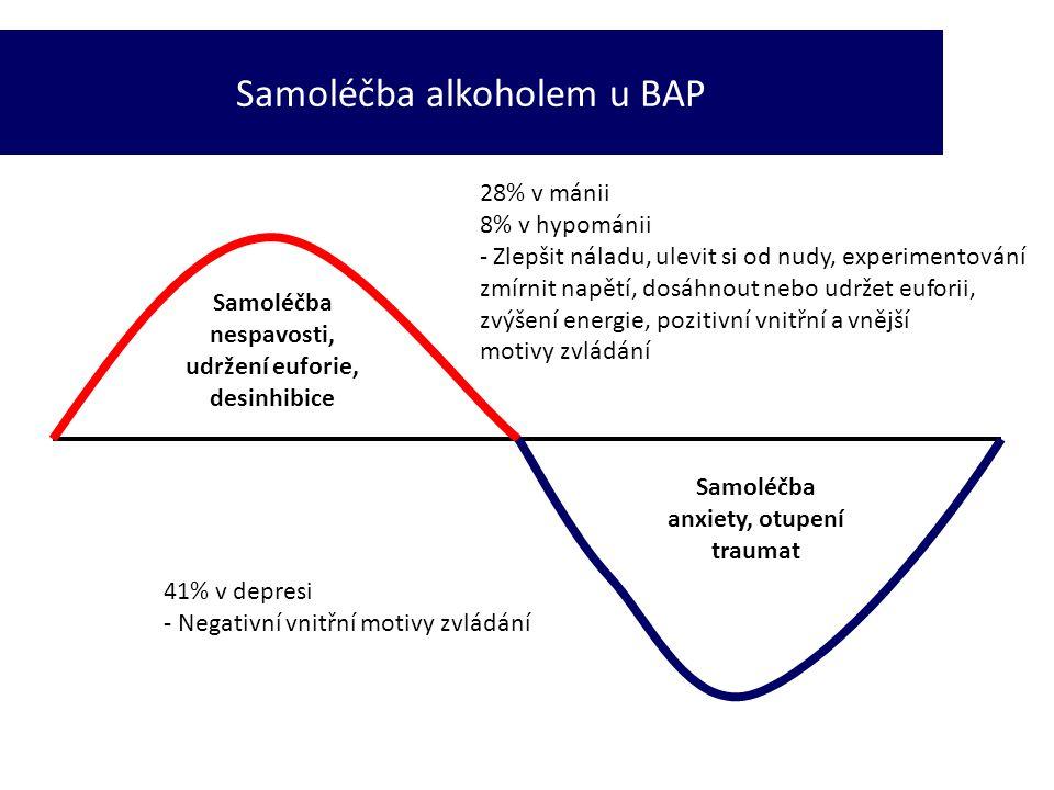 Samoléčba alkoholem u BAP