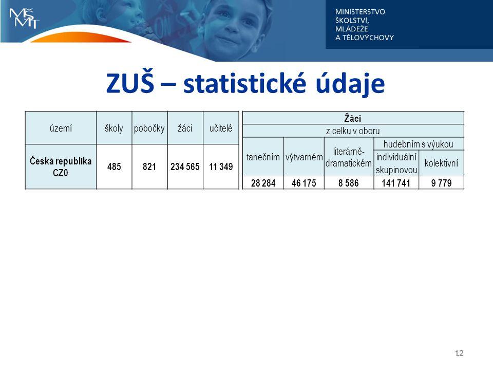 ZUŠ – statistické údaje