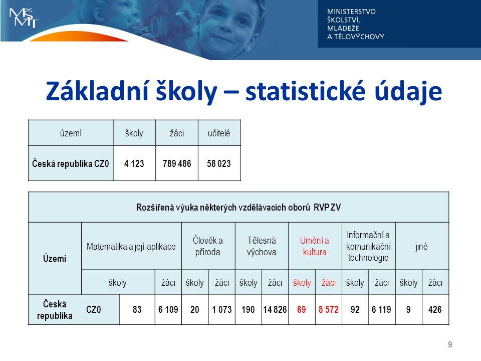 Základní školy – statistické údaje