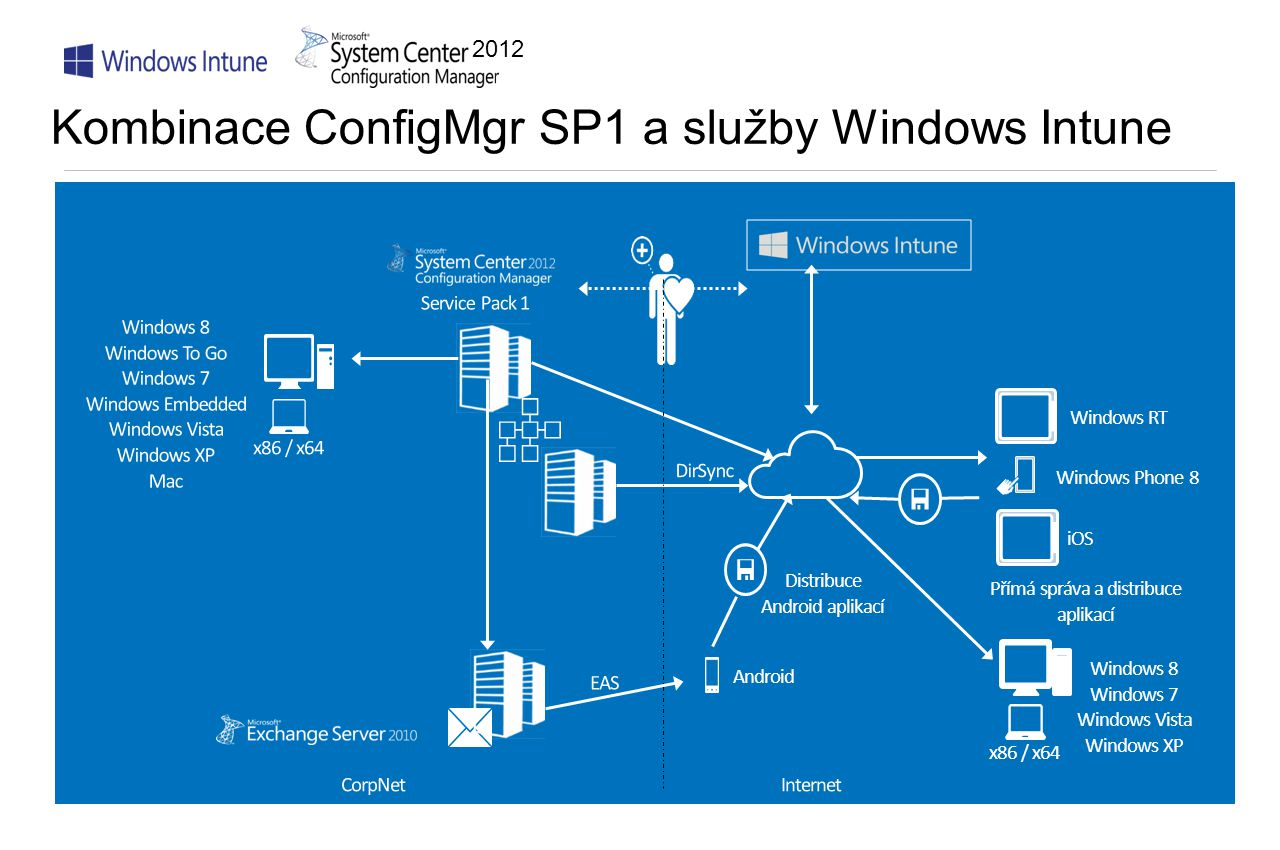Kombinace ConfigMgr SP1 a služby Windows Intune