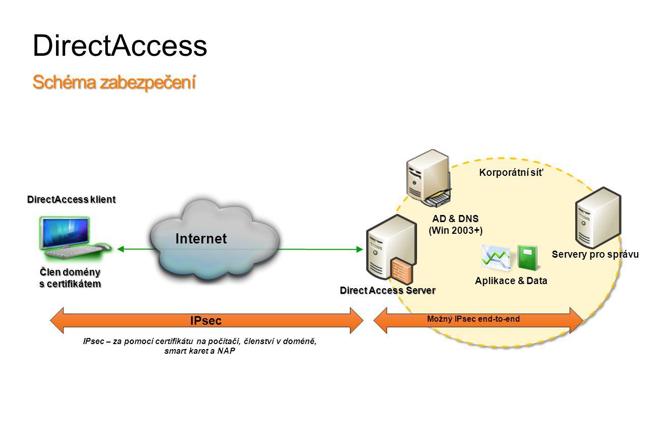Možný IPsec end-to-end