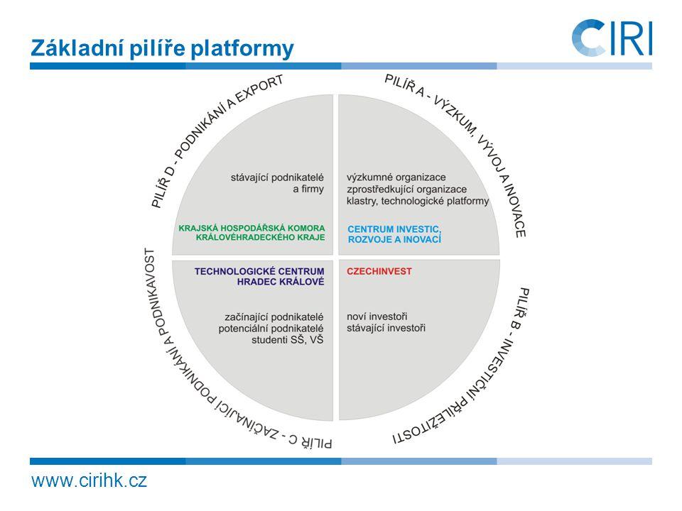 Základní pilíře platformy