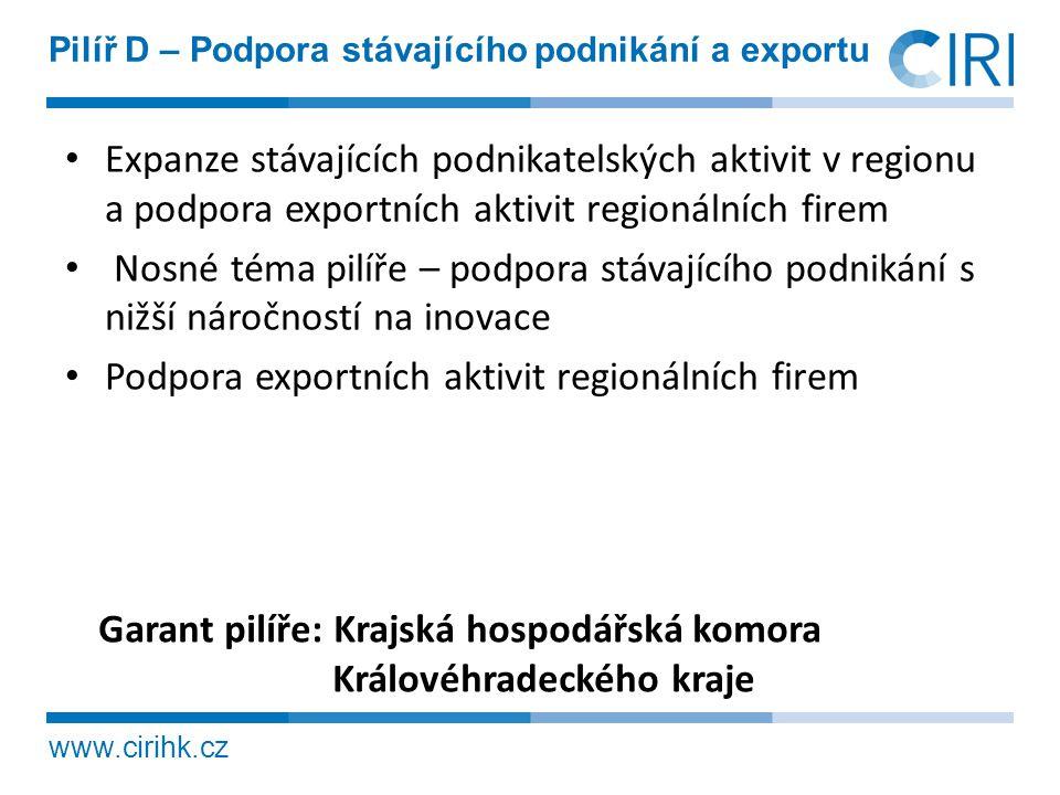 Podpora exportních aktivit regionálních firem