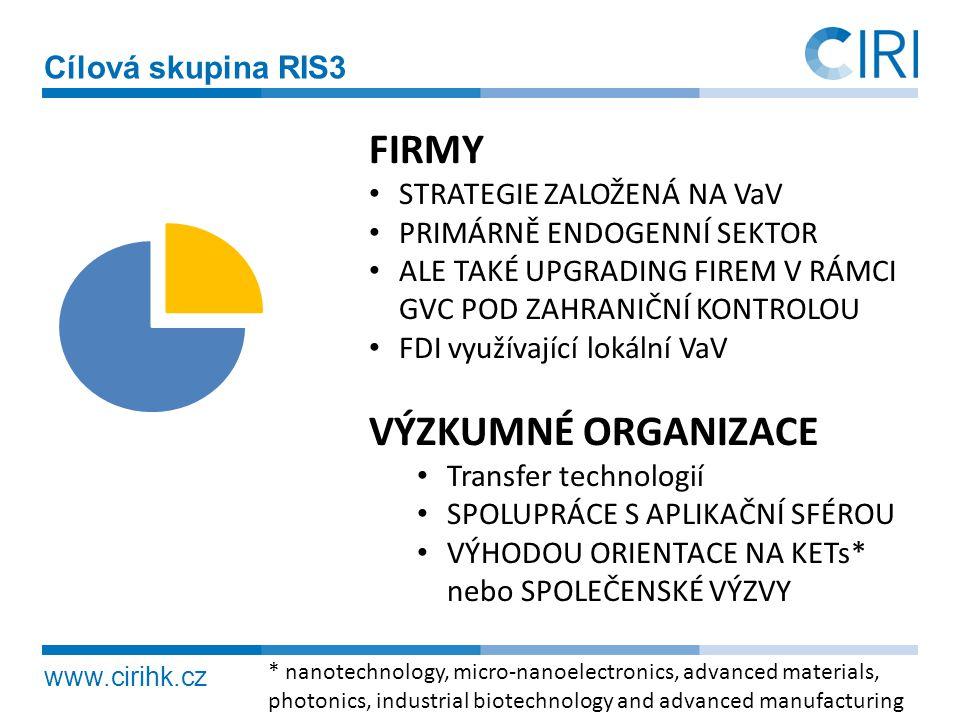 FIRMY VÝZKUMNÉ ORGANIZACE Cílová skupina RIS3