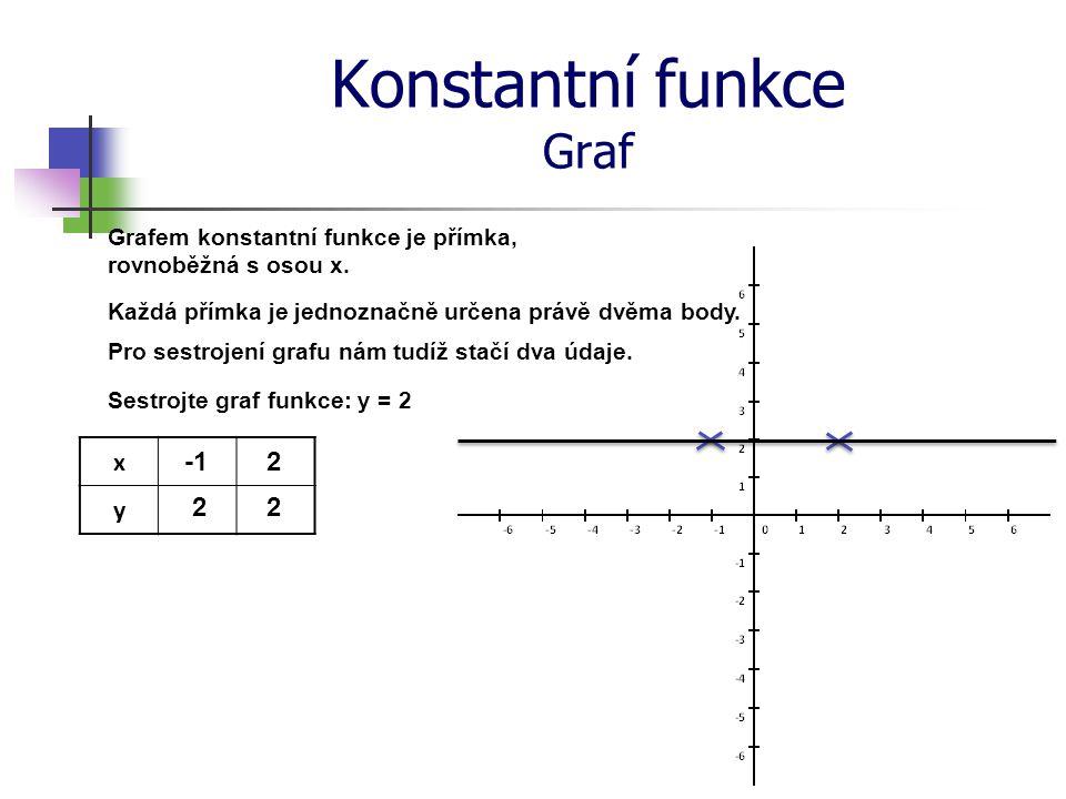Konstantní funkce Graf