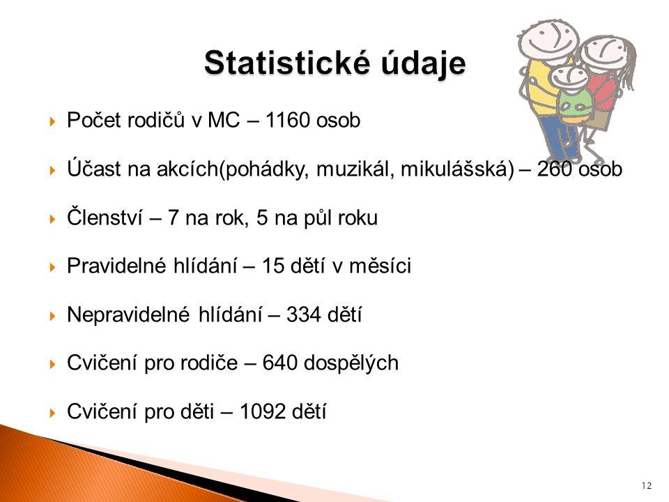 Statistické údaje Počet rodičů v MC – 1160 osob