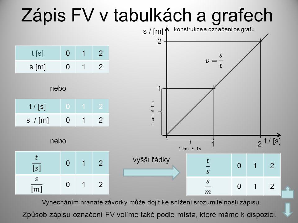 Zápis FV v tabulkách a grafech
