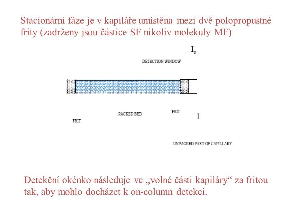 Stacionární fáze je v kapiláře umístěna mezi dvě polopropustné frity (zadrženy jsou částice SF nikoliv molekuly MF)